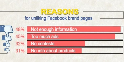 Studiu: ce-i deranjeaza pe utilizatorii romani in relatia cu brandurile prezente in social media