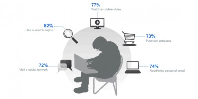 Cumparaturile online castiga teren in influentarea deciziilor barbatilor tineri