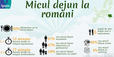 Infografic Ipsos Research: micul dejun la romani dureaza in medie 13 minute