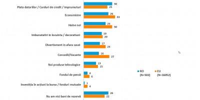 Studiu Nielsen: cum isi utilizeaza romanii banii ramasi dupa acoperirea cheltuielilor de baza