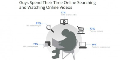 [UPDATE] Studiu Ipsos OTX SUA: Internetul, principala influenta asupra comportamentului de cumparare al tinerilor barbati americani