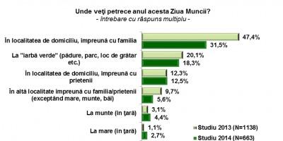 Romanii vor aloca un buget mediu de 171,1 lei pentru sarbatorirea de 1 Mai