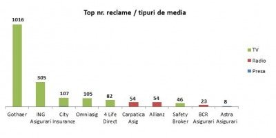 Gothaer conduce in topul companiilor de asigurari cu cel mai mare volum de publicitate in Q1 2014