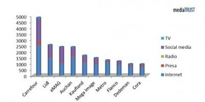 Studiu mediaTRUST: Vizibilitatea lanturilor de retail din Romania in ianuarie – martie 2014