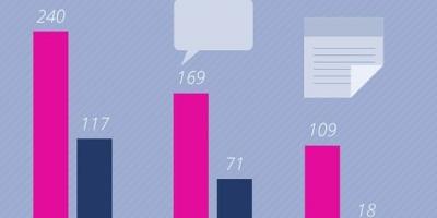 Top fbMonitor: cele mai vizibile branduri de IT&C si Electro Retail in online in martie 2014