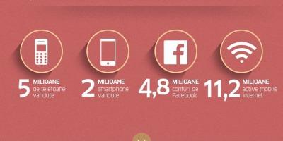 Infografic Breeze Mobile: Majoritatea romanilor navigheaza pe internet de pe mobil