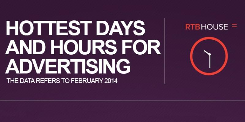 Luni si marti sunt zilele in care cele mai multe click-uri se transforma in achizitii online