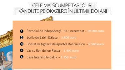 Okazii.ro: vanzari de obiecte de arta si de colectie in valoare de 527.000 de euro, de la inceputul anului