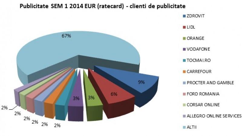 +3% pentru publicitatea in presa scrisa, radio, online si OOH (la ratecard) in S1 2014 fata de S1 2013