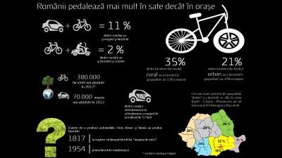 Romania pedaleaza mai mult la sat decat la oras