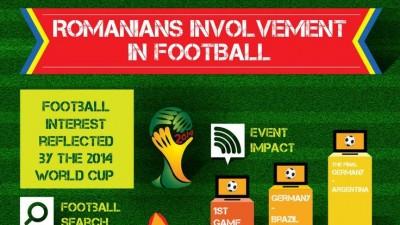 "Infograficul #16 HumanGraphExperience – ""Romanian Football Involvement"", lansat de Starcom MediaVest Group"