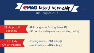 eMAG angajeaza 16 studenti dintre cei recrutati in prima sesiune a programului eMAG Talent Internship