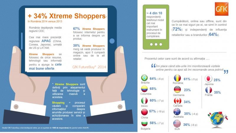 Economie + Tehnologie = Xtreme Shoppers