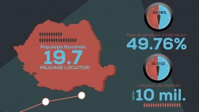 In 2014, romanii au cumparat online produse de peste 1 miliard de euro