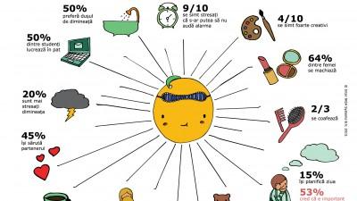 Studiul IKEA despre dimineti: bucurestenii se trezesc mai devreme decat locuitorii altor capitale europene