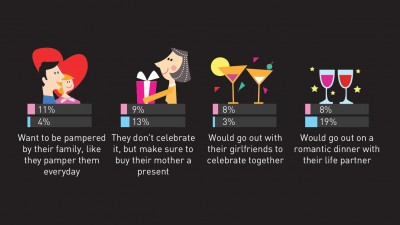 Infograficul #20 HumanGraphExperience – What Women Want on Women's Day, lansat de Starcom MediaVest Group