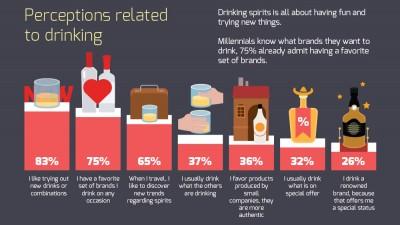 Bauturile alcoolice si Generatia Y: preferinte si ocazii de consum. Un nou studiu marca Starcom MediaVest Group
