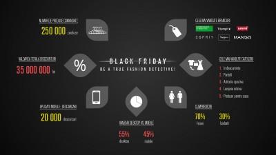 Fashion Days anunta rezultatele campaniei de Black Friday de anul acesta, cu discounturi totalizand 35.000.000 lei