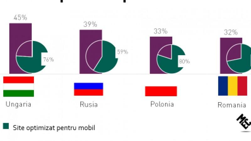 Advertiserii romani ignora potentialul trendului de multiscreening in comunicare: MEC prezinta rezultatele studiului regionalMEC Multiscreen Study