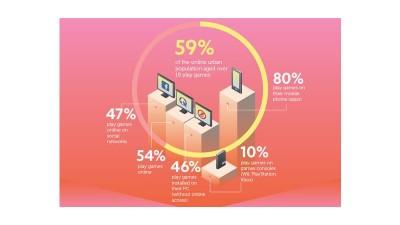 Circa 60% dintre utilizatorii de internet joaca jocuri online ca sa se detaseze de problemele cotidiene. Peste 80% dintre acestia aleg sa se joace pe mobil