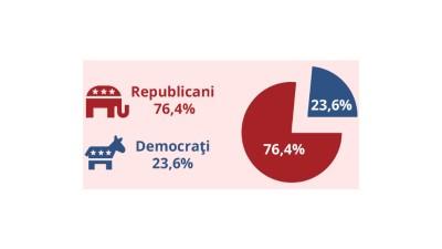 "Romanii il ""voteaza"" cu like-ul pe Donald Trump"