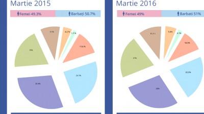 Facebook in Romania - Evolutia numarului si structurii demografice in ultimul an (martie 2015 – martie 2016)