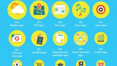 Consumul de internet pe timpul verii - noul studiu realizat de Starcom MediaVest Group