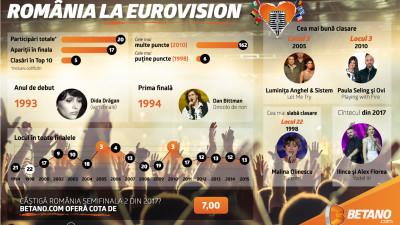 Betano.com oferă peste 100 de pariuri dedicate celui mai mare concurs muzical european