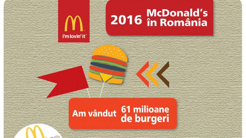 Premier Capital, partenerul pentru dezvoltare al McDonald's în România,a depășit 200 de milioane de euro cifră de afaceri în 2016