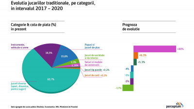Piața jucăriilor din România va depăși în acest an 230 de milioane de euro