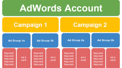 Craft Interactive - Adwords Account