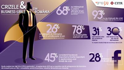 68% dintre antreprenorii români s-au confruntat cu cel puțin o criză de imagine în 2017