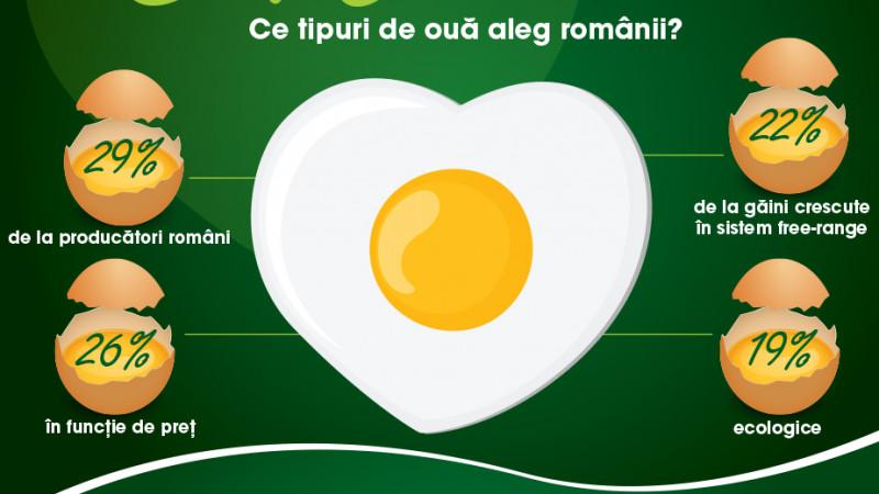 Românii și consumul de ouă: Opt din zece le consumă săptămânal, mai puțin de jumătate, însă, au cunoștințe corecte despre proprietățile lor
