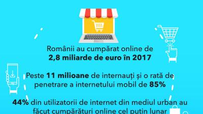 Raportul pieței de e-commerce 2017: Românii au cumpărat online de 2,8 miliarde de euro