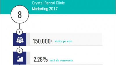 Studiu de caz Crystal Dental Clinic