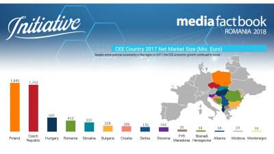 Initiative: Piața de media din România își menține trendul stabil de creștere. Agenția lansează raportul Media Fact Book 2018