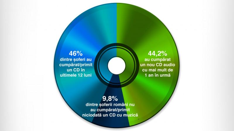 Studiu: 7 din 10 români ascultă muzică în timp ce conduc. CD-urile, pe locul 3 în topul preferințelor muzicale ale românilor, conform OMV Data Center