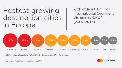 Studiu Mastercard: București, pe primul loc în topul destinațiilor din Europa cu cel mai mare potențial de dezvoltare