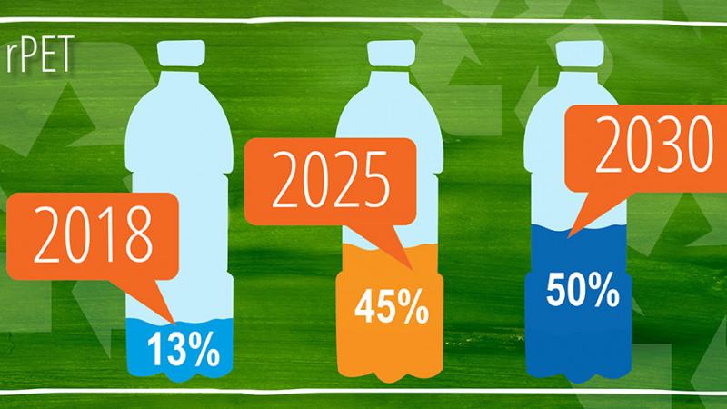 PepsiCo triplează cantitatea de plastic reciclat în producția de PET-uri, dorind să ajungă la peste 50% rPET, până în 2030
