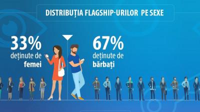 Studiu Huawei România: 7 din 10 români și-au pierdut cel puțin o dată informațiile personale din telefon