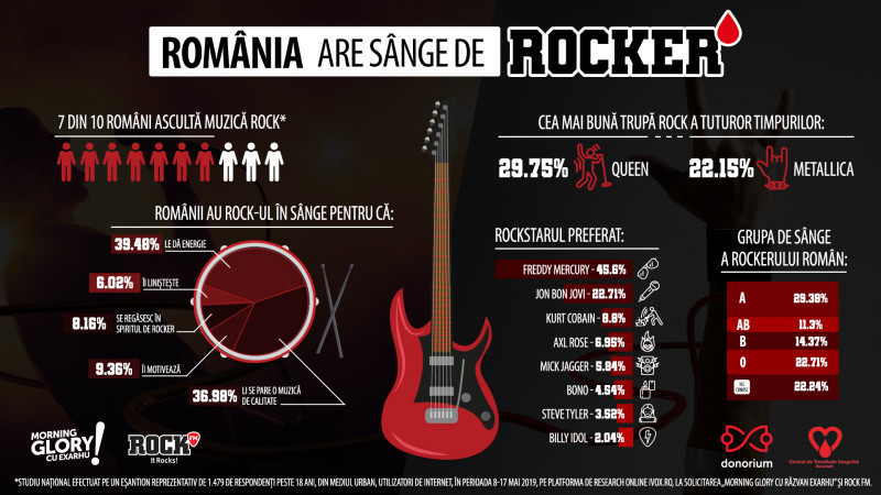 Studiu național -România are (nevoie de) sânge de rocker: 7 din 10 români ascultă muzică rock, iar grupa de sânge a rockerului român este A