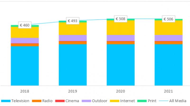Zenith | Advertising Expenditure Forecast: În 2021, digitalul va depăși jumătate din totalul investițiilor în publicitate la nivel mondial