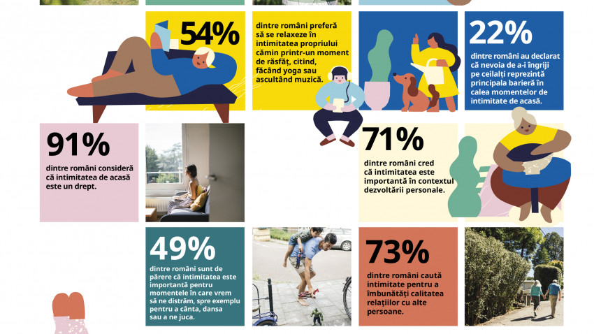 Cel mai recent raport Life at Home ne arată cum se raportează românii la conceptul de intimitate. Tehnologia îi ajută să își îndeplinească mai multe obiective