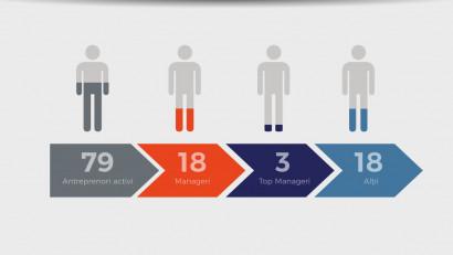 Trei sferturi din antreprenorii români sunt interesați de politică, dar doar unu din cinci s-ar înscrie într-un partid sau ar candida la o funcție