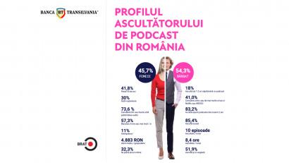 Primul studiu despre consumul de conținut audio în format digital din România: peste 3,2 milioane de români spun că ascultă podcasturi