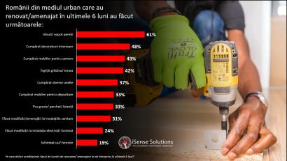 4 din 10 români din mediul urban și-au renovat locuința în ultima jumătate de an