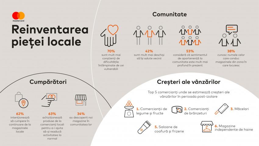 Studiu Mastercard: românii sprijină relansarea comerțului local în perioada post-izolare