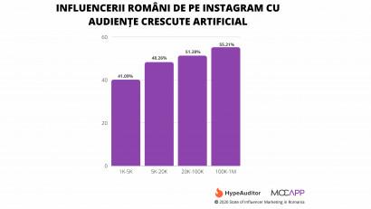 HypeAuditor, prima analiză de audiențe în Influencer Marketing România. Instagram 2020: Cifre, engagement, nivel de fraudăîn construirea comunităților