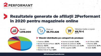 Peste 1 milion de vânzări pentru magazinele online generateprin 2Performant în 2020
