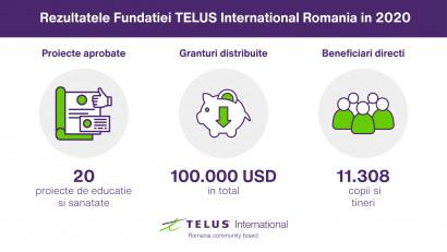 Fundația TELUS International Romania continuă să susțină ONG-urile locale cu o finanțare totală de 100.000 USD în 2021